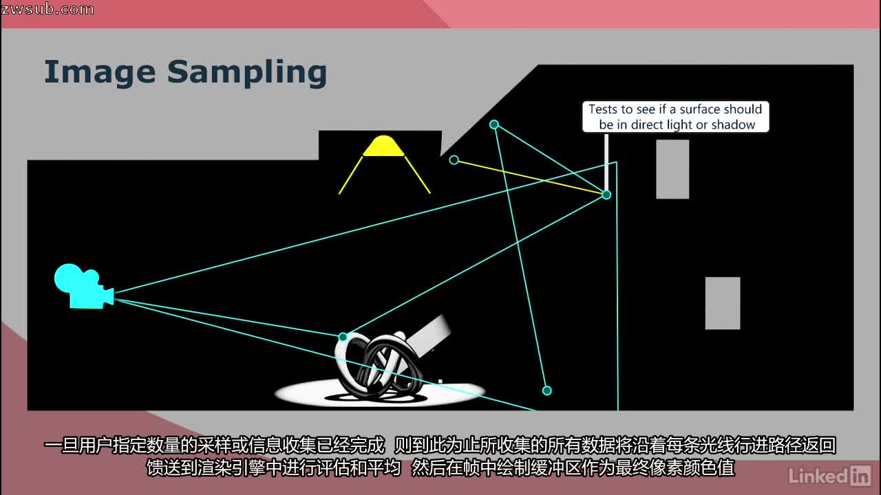 3ds max基础_V-Ray 3.0 for 3ds Max Essential Training | V-Ray 3.0 for 3ds Max基础训练 | 中文 ...